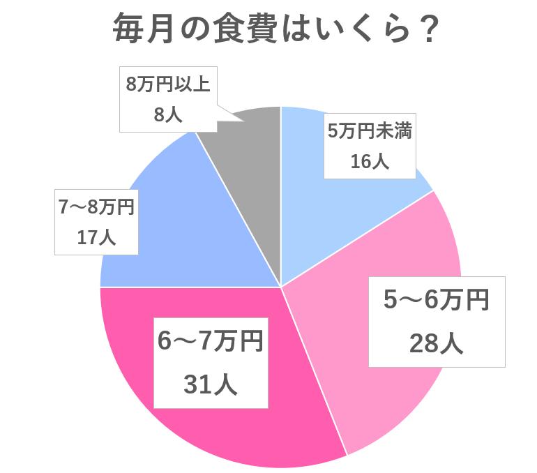同棲カップルの食費のアンケート結果グラフ
