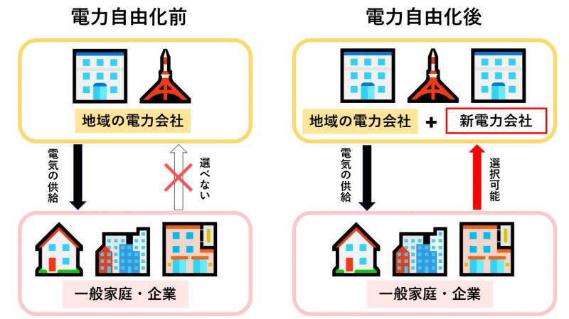 電力自由化の説明画像
