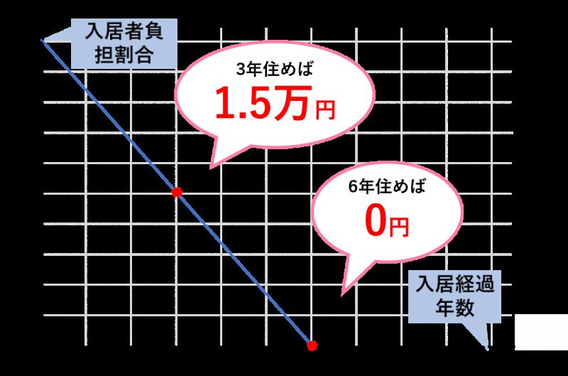耐久年数と負担割合の変化のグラフ