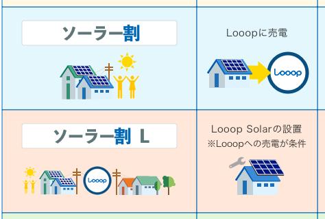 Looopでんきでの太陽光発電関係の割引