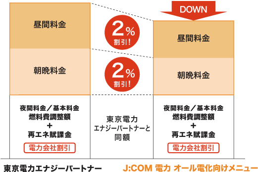 J:com電力のオール電化向けプラン