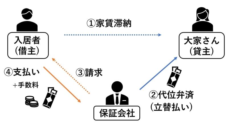 滞納後の代位弁済から家賃回収までの流れ図