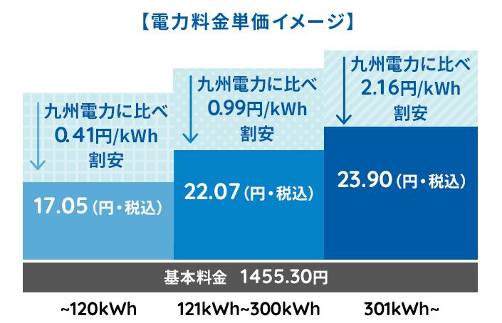 イデックスでんきは九州電力よりも安い