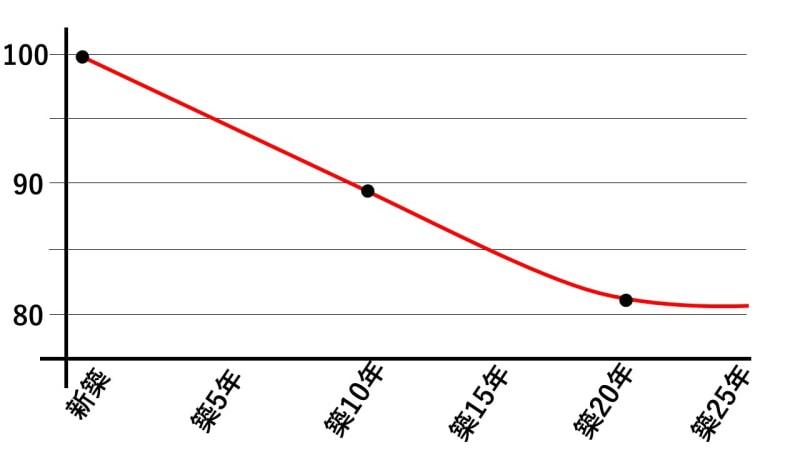 築年数ごとの家賃の低下幅のグラフ