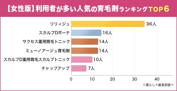 【女性版】利用者が多い人気の育毛剤ランキングTOP6