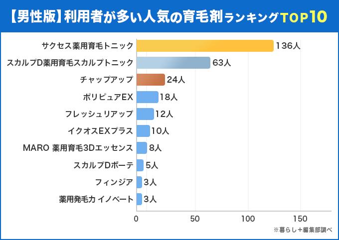 【男性版】利用者が多い人気の育毛剤ランキングTOP10