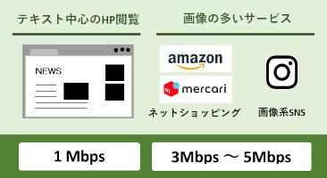 Webページの利用は回線速度1Mbps~5Mbpsが目安