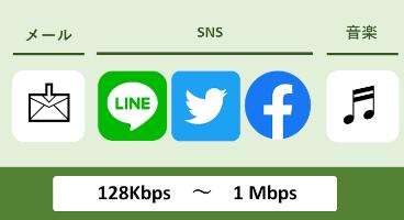 メール・LINE・Twitterの利用、音楽のダウンロードは1Mbpsあれば十分