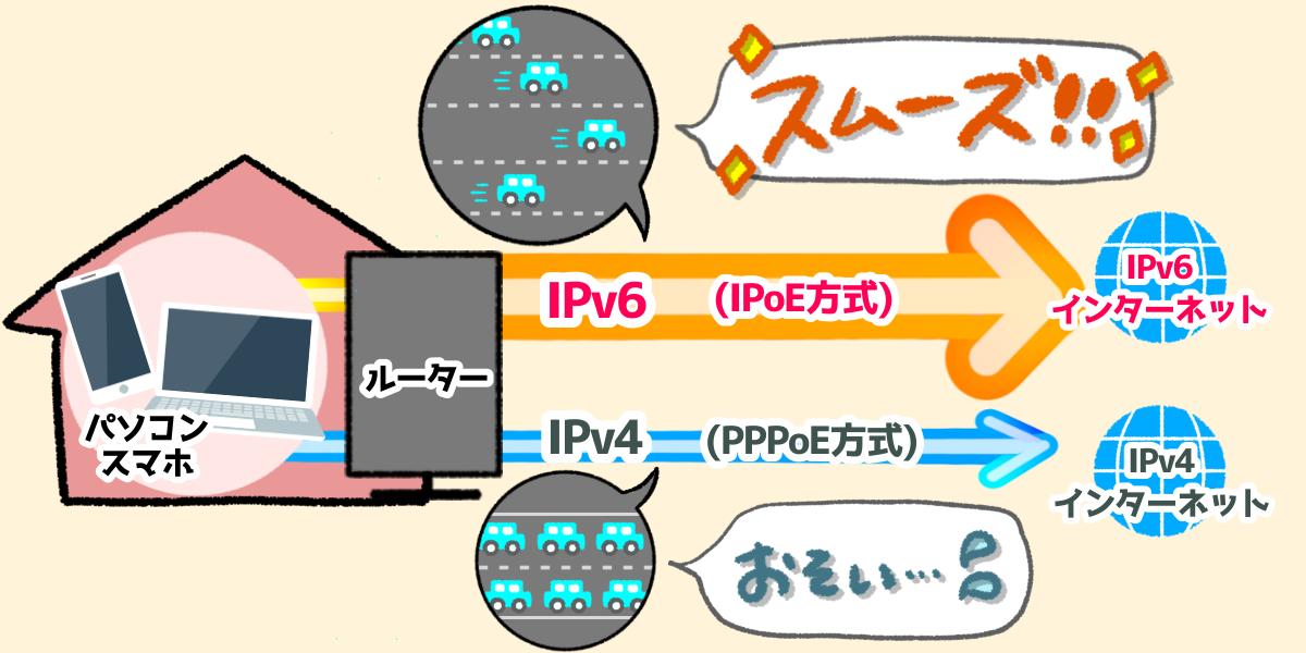 IPoEとPPPoE