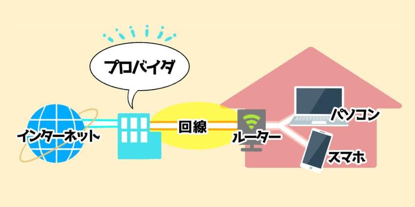 プロバイダは、ネットに接続する役割