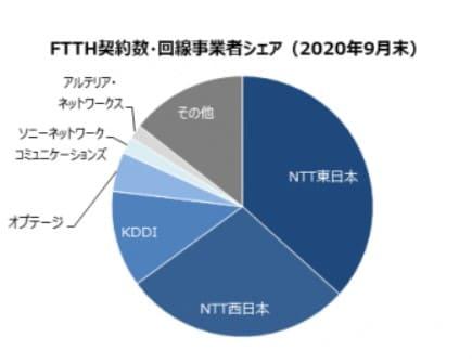 光回線業者のシェア率