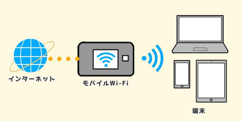 モバイルWi-Fiの仕組みの図