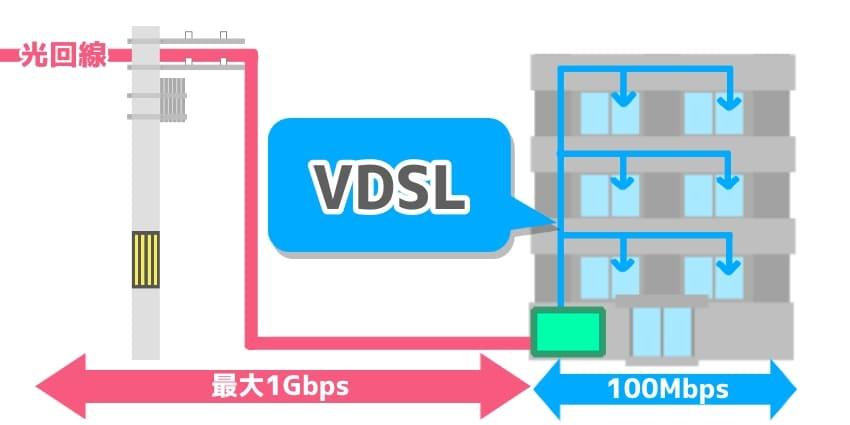 VDSL方式の図