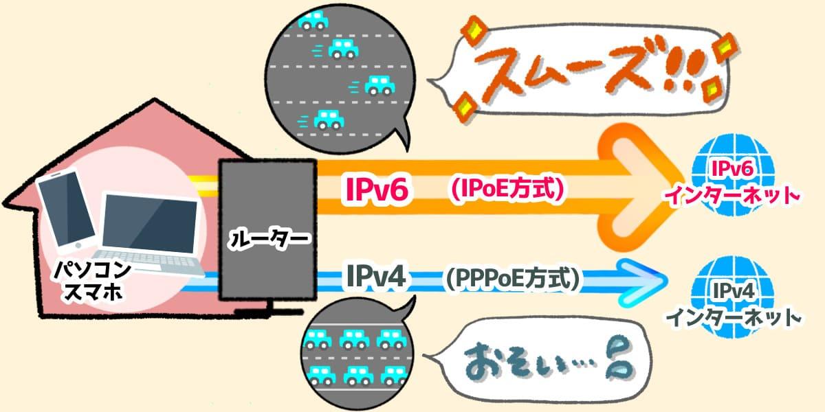 「IPv6・IPoE」と「IPv4とPPPoE」の説明