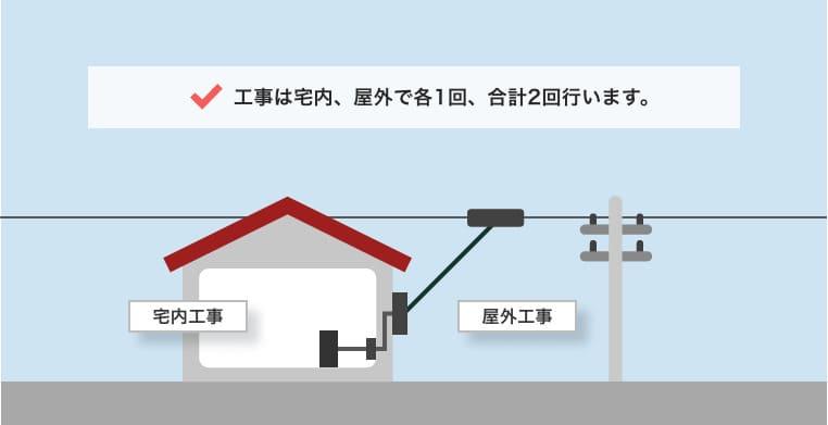 NURO光の開通工事は「屋内工事」と「屋外工事」の2つがある