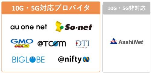 auひかりの「ホーム5ギガ」「ホーム10ギガ」のプロバイダは、Asahi Netだけ対応していない