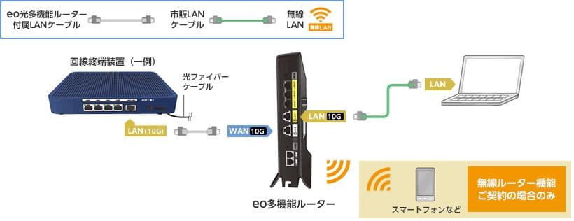 高速通信に対応したケーブルでパソコンとLANを繋ぐ