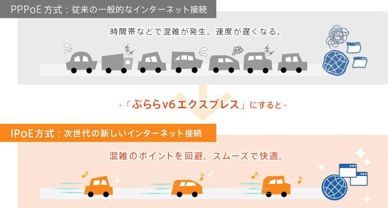 「ぷららv6エクスプレス」のイメージ