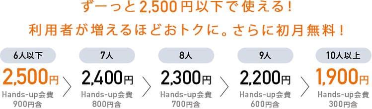NURO光forマンションのHands-up会費