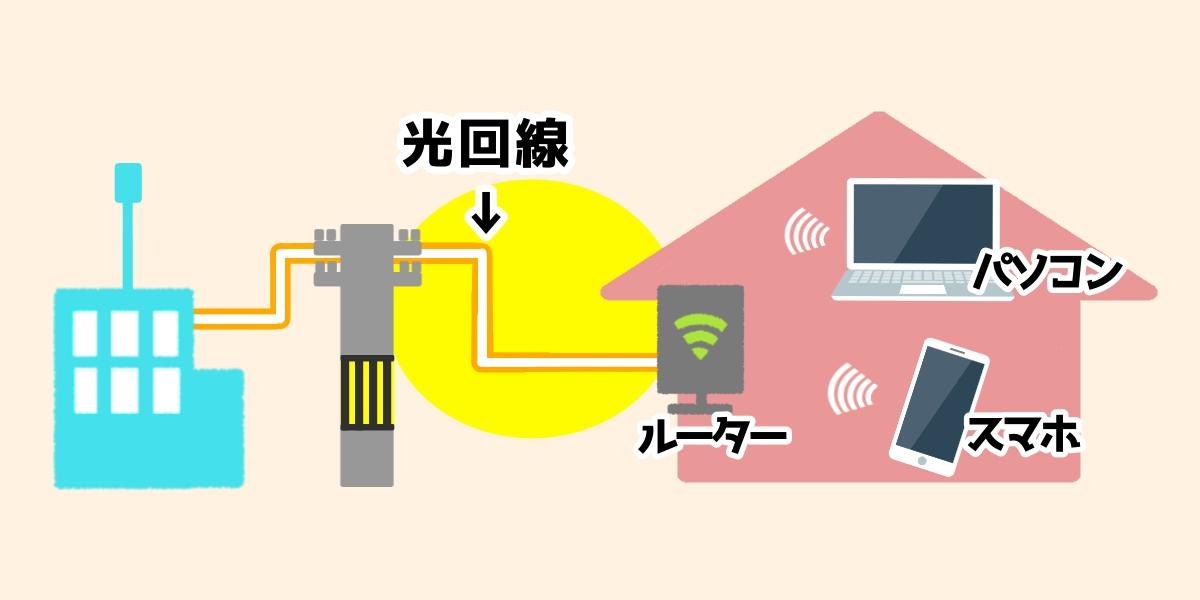 光回線は光ファイバーでネットに接続するサービス