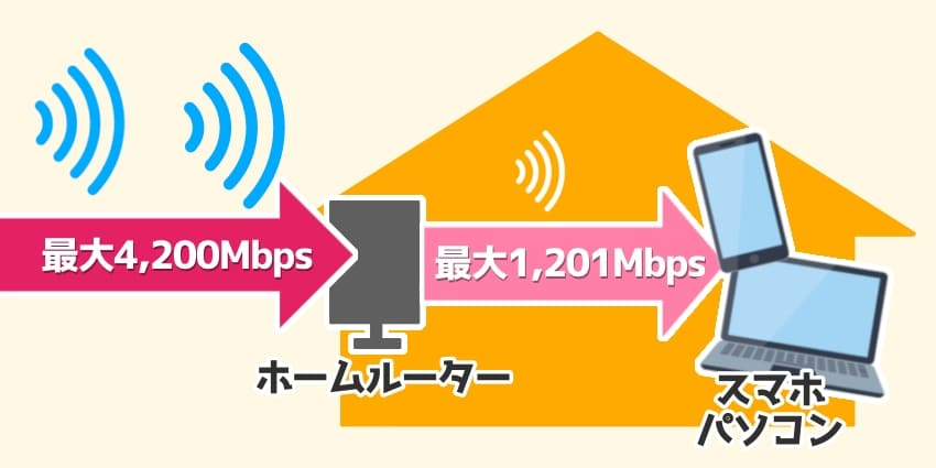 home5Gの室内通信は下り最速1,201Mbps