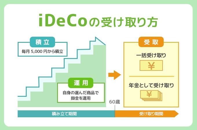 iDeCoの受け取り方