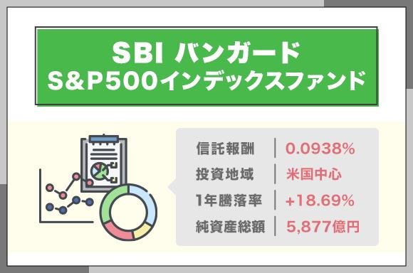SBIバンガードS&P500インデックスファンド