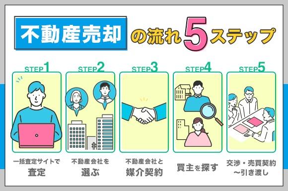 不動産売却の流れ5ステップ