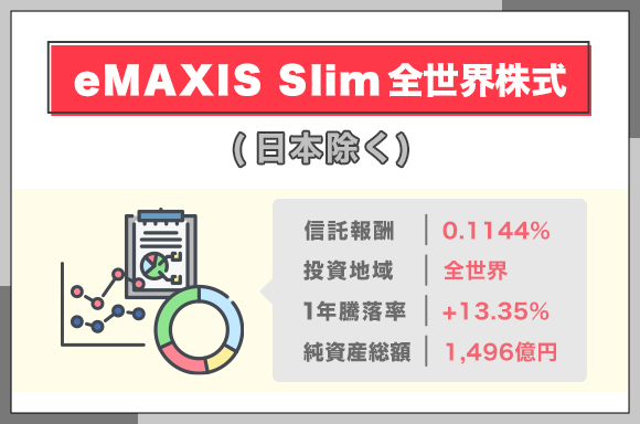 eMAXIS-Slim全世界株式_日本除く