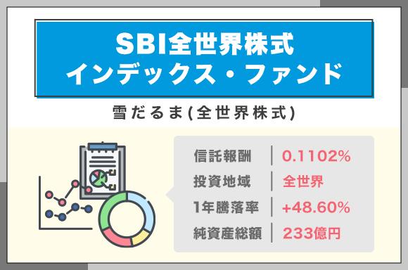 SBI全世界株式インデックスファンド