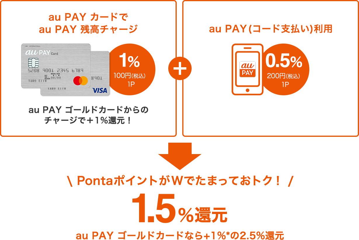 auPAYにチャージ+コード支払いで1.5%還元